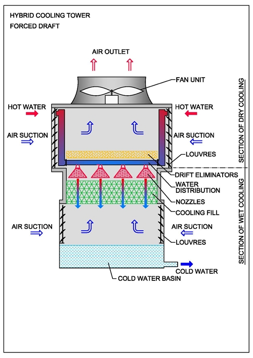 Dry Fluid Cooling Systems : Hybrid cooling towers fans a s
